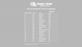 The Top 20 FORTIFIED Cities in America.